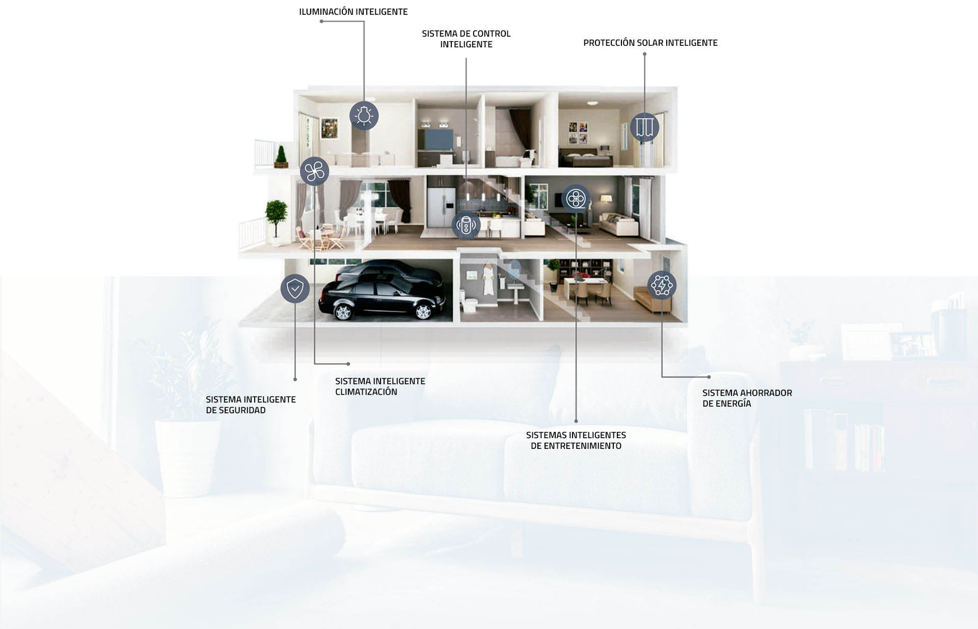 smarthome-all-infografia-a-ok-motors-vf